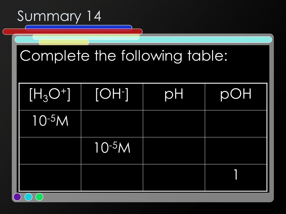 Summary 14 Complete the following table: [H3O+] [OH-] pH pOH 10-5M 1
